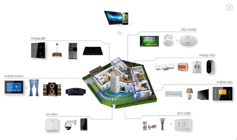 ICID Complex ra mắt căn hộ thông minh 4.0 dành cho gia đình trẻ