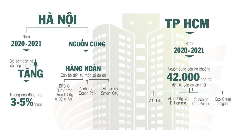 Dư địa cho thị trường bất động sản 2020: Cuộc chơi của những vùng đất mới